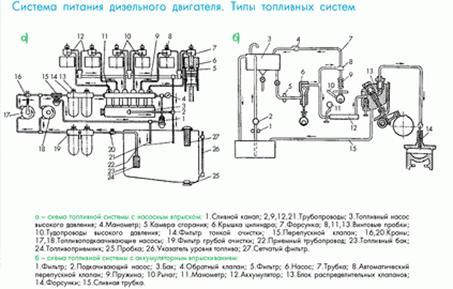 Схема топливной системы дизельных двигателей